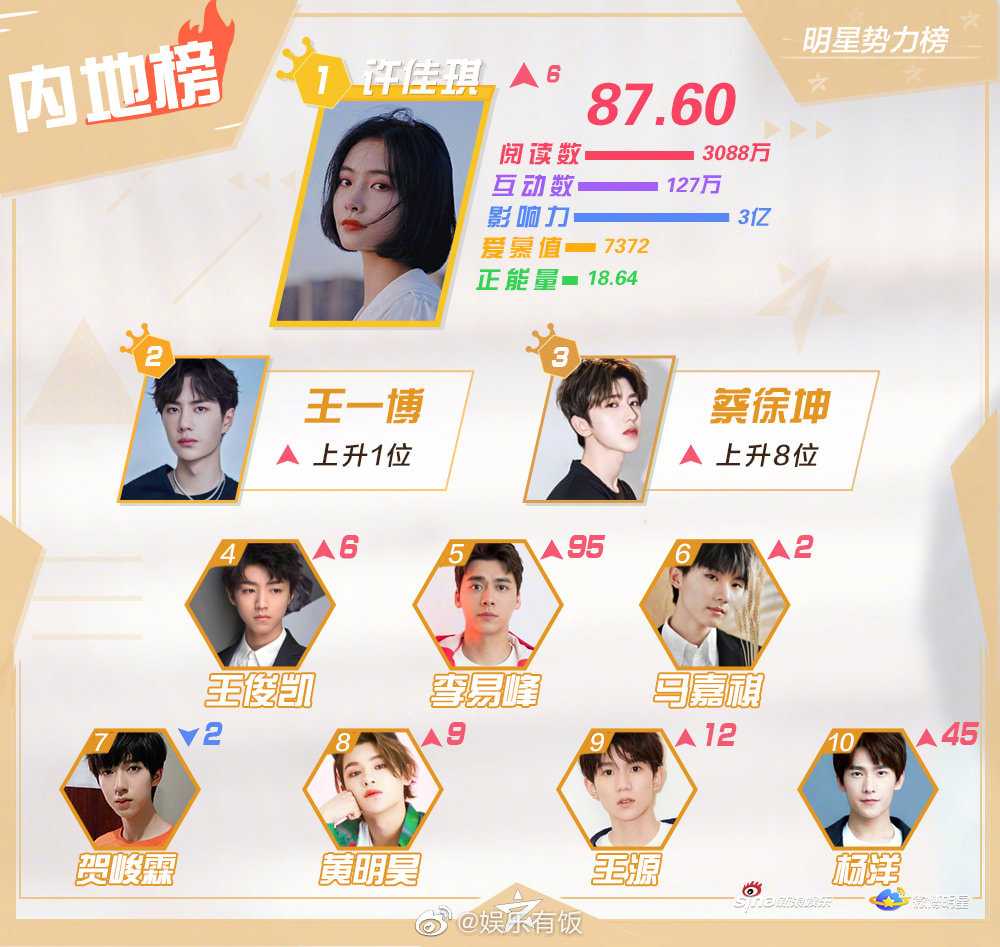 Top10 The Sina Weekly Celebrity Power List 2020