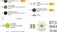 Weibo Superstar Power Chart