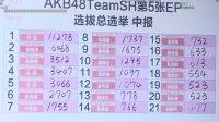 Inilah Hasil Sementara Kedua AKB48 Team SH 5th Single General Election