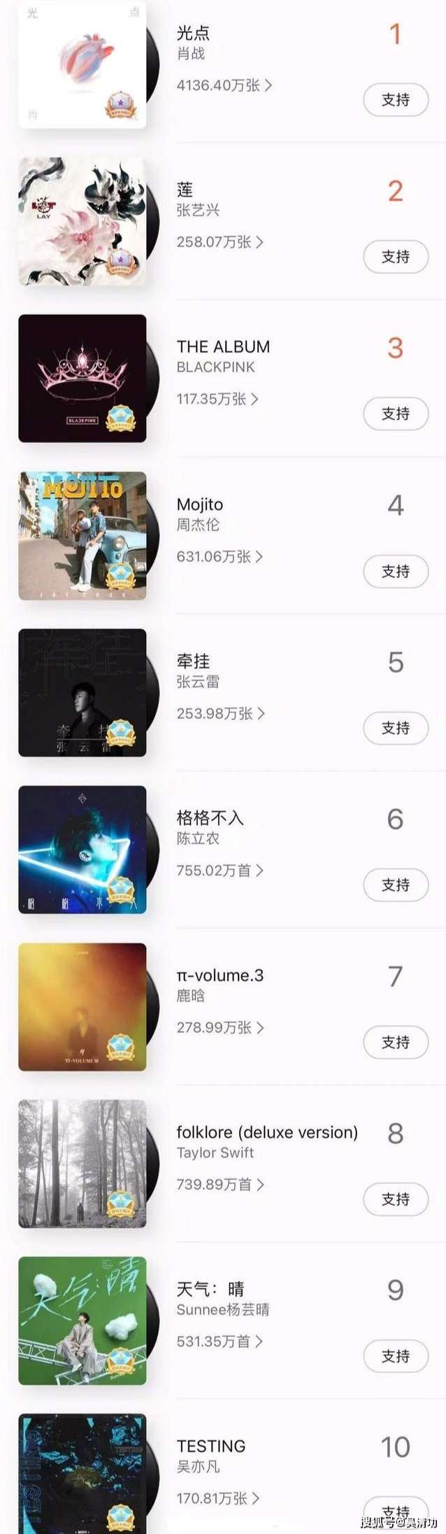 xiao zhan top 10 best seller album 2020 qq music