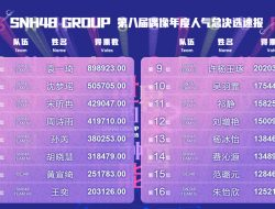 SNH48 8th General Election Official 1st Preliminary Ranking Result Telah Diumumkan.