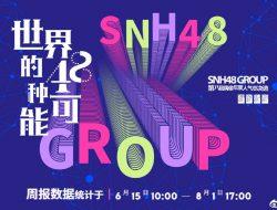 SNH48 Ungkap Hasil Sementara Pemilu Jelang Final Konser, Sun Rui Masih Unggul